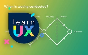 Understanding the concept of testing